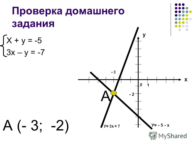 Проверка домашнего задания Х + у = -5 3х – у = -7 У= - 5 - х У= 3х + 7 у х 1 0 - 2 - 3 А А (- 3; -2)