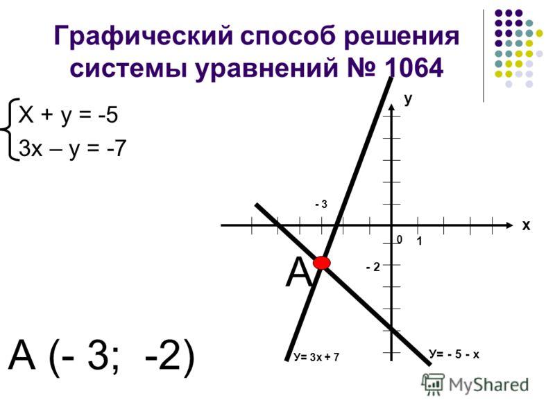 Графический способ решения системы уравнений 1064 Х + у = -5 3х – у = -7 у х 1 0 У= - 5 - х У= 3х + 7 - 2 - 3 А А (- 3; -2)
