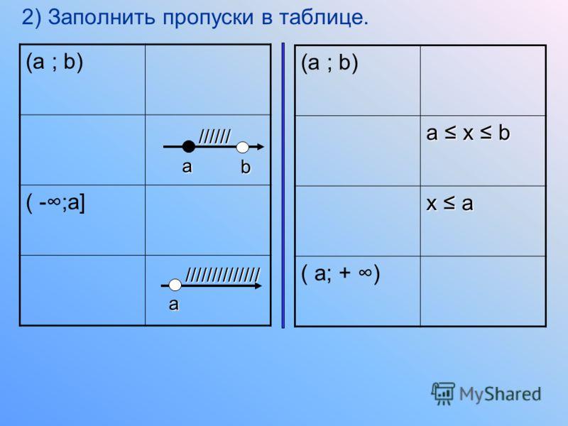 Контрольный тест : 1 вариант 2 вариант 1) Соедините отрезками числовые промежутки, неравенства, координатные прямые соответствующие друг другу. [ a; +) ( - ; a) (a ; b] (a ; b] [a ; b] [a ; b] a x b a < x b x a x a x < a x < a [a ; b] [ a; +) (a ; b]