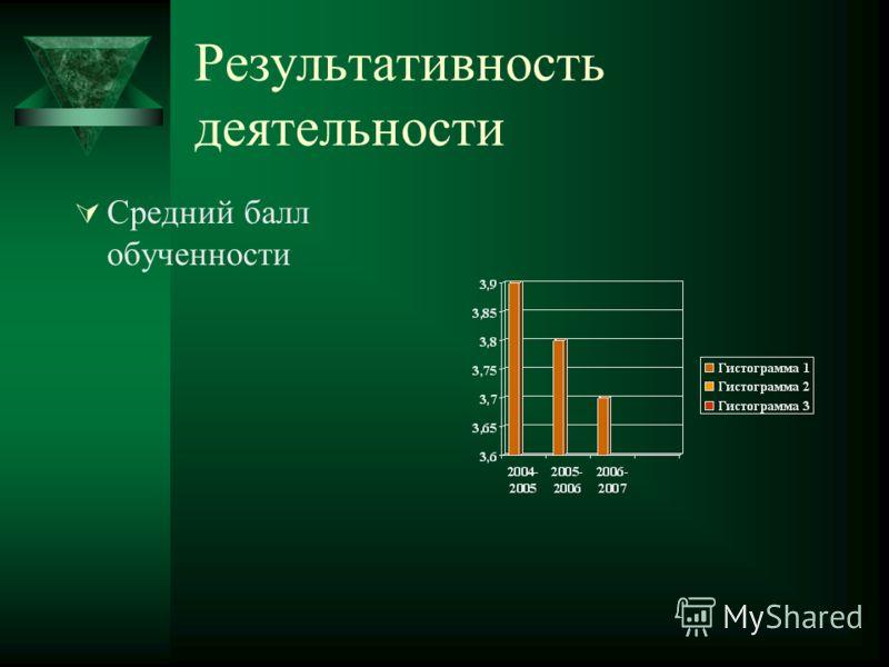 Результативность деятельности Средний балл обученности