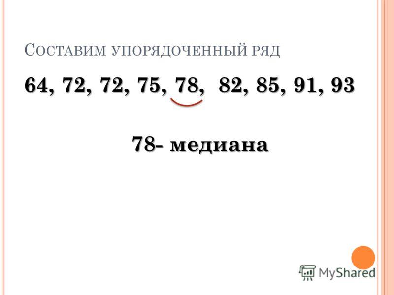 С ОСТАВИМ УПОРЯДОЧЕННЫЙ РЯД 64, 72, 72, 75, 78, 82, 85, 91, 93 78- медиана 78- медиана