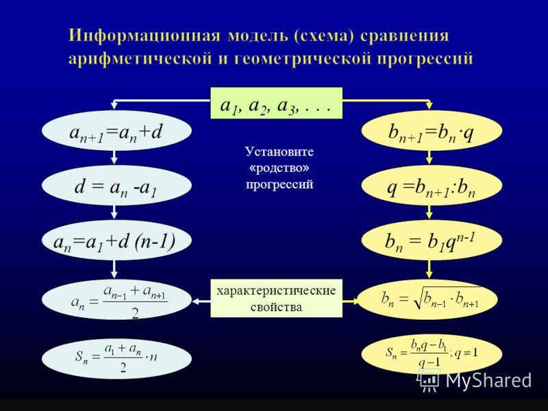 Установите « родство » прогрессий a 1, a 2, a 3,... a n+1 =a n +db n+1 =b n ·q a n =а 1 +d (n-1)b n = b 1 q n-1 d = a n -а 1 q =b n+1 :b n характеристические свойства
