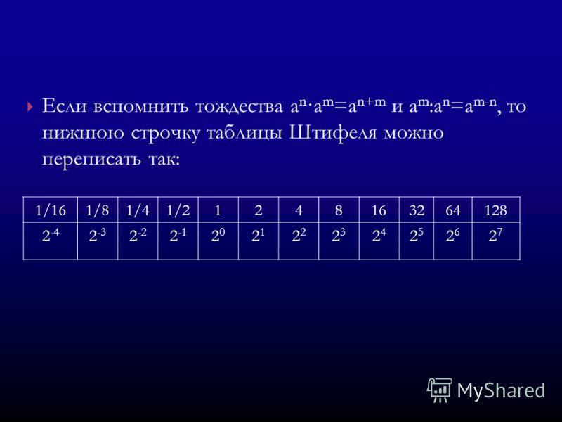 Если вспомнить тождества a n ·a m =a n+m и a m :a n =a m-n, то нижнюю строчку таблицы Штифеля можно переписать так: 1/161/81/41/21248163264128 2 -4 2 -3 2 -2 2 -1 2020 21212 2323 2424 2525 2626 2727
