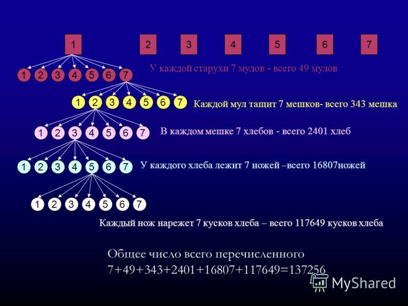 Общее число всего перечисленного 7+49+343+2401+16807+117649=137256 1765432 17654323765412 У каждой старухи 7 мулов - всего 49 мулов Каждой мул тащит 7 мешков- всего 343 мешка 3765412 В каждом мешке 7 хлебов - всего 2401 хлеб У каждого хлеба лежит 7 н