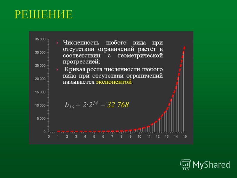 b 15 = 2·2 14 = 32 768 Численность любого вида при отсутствии ограничений растёт в соответствии с геометрической прогрессией; Кривая роста численности любого вида при отсутствии ограничений называется экспонентой.
