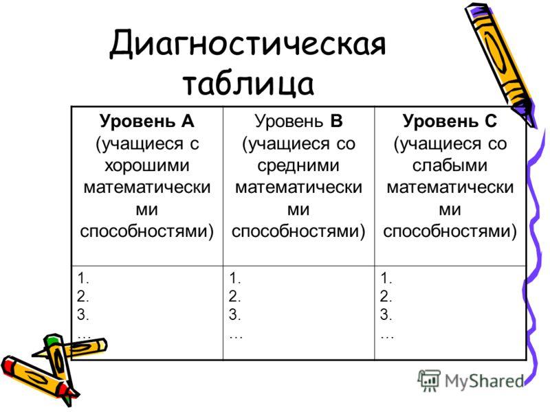Диагностическая таблица Уровень А (учащиеся с хорошими математически ми способностями) Уровень В (учащиеся со средними математически ми способностями) Уровень С (учащиеся со слабыми математически ми способностями) 1. 2. 3. … 1. 2. 3. … 1. 2. 3. …