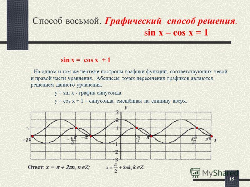 15 Способ восьмой. Графический способ решения. sin x – cos x = 1 На одном и том же чертеже построим графики функций, соответствующих левой и правой части уравнения. Абсциссы точек пересечения графиков являются решением данного уравнения, у = sin х -