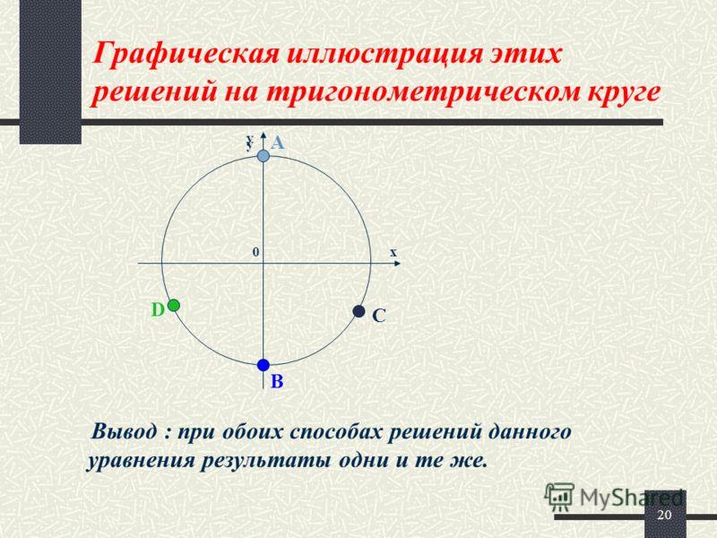 20 Графическая иллюстрация этих решений на тригонометрическом круге Вывод : при обоих способах решений данного уравнения результаты одни и те же. 0х у у А В С D