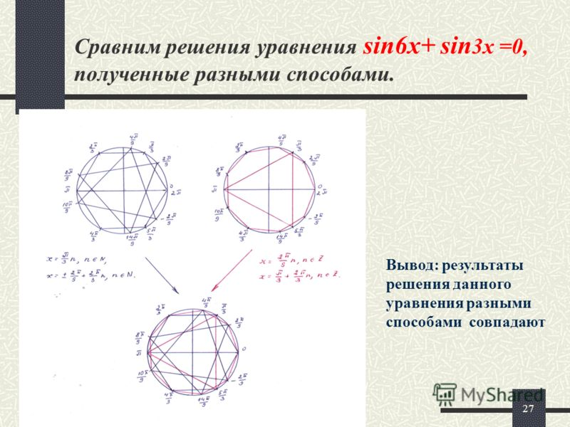 27 Сравним решения уравнения sin6x+ sin 3x =0, полученные разными способами. Вывод: результаты решения данного уравнения разными способами совпадают
