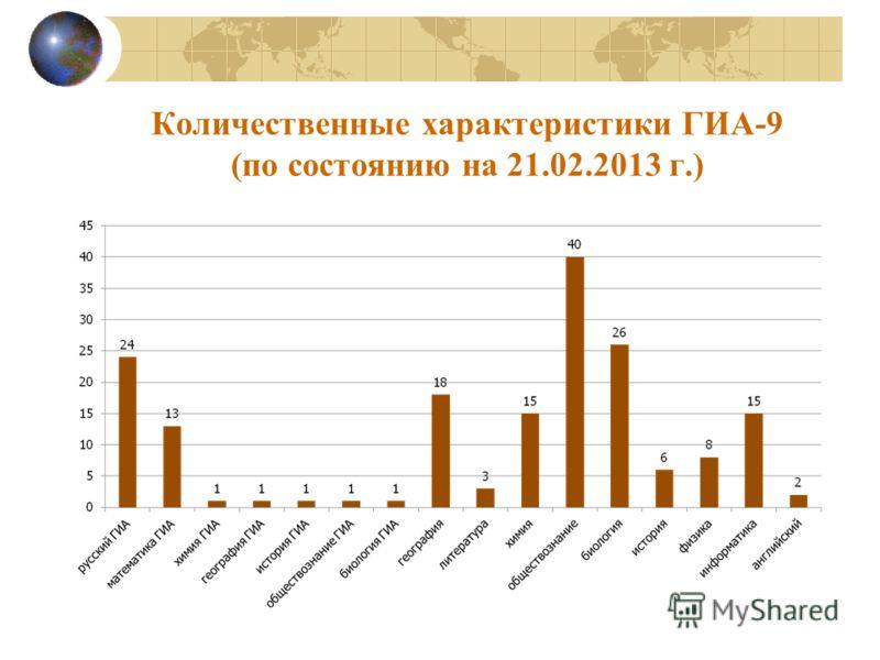 Количественные характеристики ГИА-9 (по состоянию на 21.02.2013 г.)