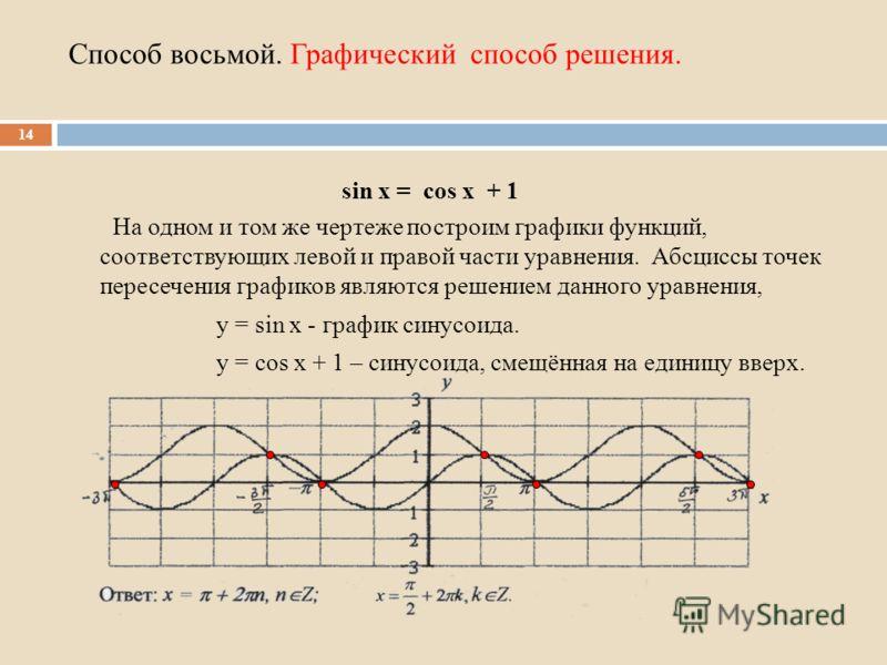 Способ восьмой. Графический способ решения. На одном и том же чертеже построим графики функций, соответствующих левой и правой части уравнения. Абсциссы точек пересечения графиков являются решением данного уравнения, у = sin х - график синусоида. у =