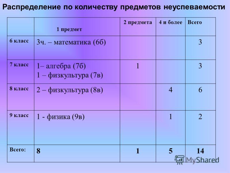 Распределение по количеству предметов неуспеваемости 1 предмет 2 предмета4 и болееВсего 6 класс 3ч. – математика (6б)3 7 класс 1– алгебра (7б) 1 – физкультура (7в) 13 8 класс 2 – физкультура (8в)46 9 класс 1 - физика (9в)12 Всего: 81514