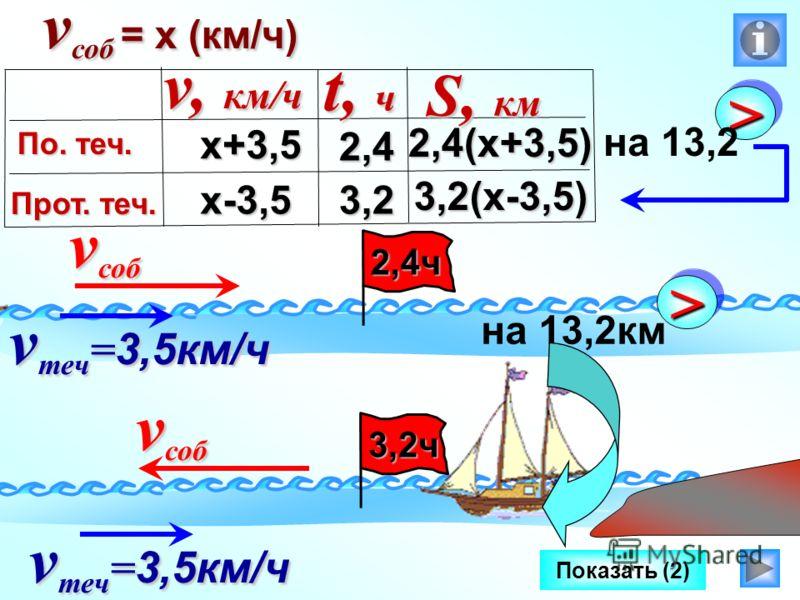 v соб Показать (2) 2,4ч v теч = 3,5км/ч >> на 13,2км 3,2ч v соб v теч = 3,5км/ч v соб = х (км/ч) х+3,5 х-3,5 2,4(х+3,5) 3,2(х-3,5) v, км/ч По. теч. Прот. теч. t, ч S, км 2,4 3,2 >> на 13,2