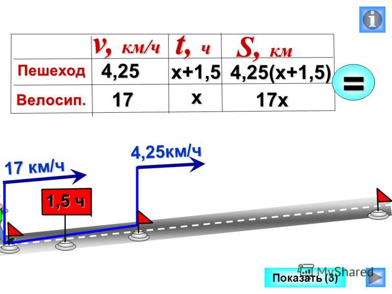 Показать (3) 4,25км/ч 17 км/ч 1,5 ч 4,25 17 4,25(х+1,5) v, км/ч Пешеход Велосип. t, ч S, км х+1,5=х 17х
