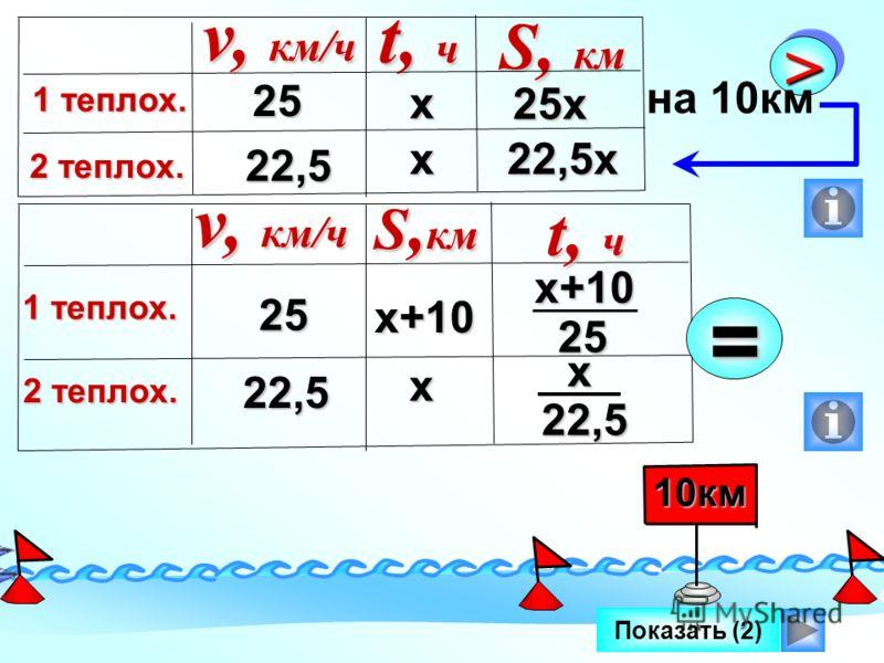Показать (2) II IIII 10км25 22,5 25х v, км/ч 1 теплох. 2 теплох. t, ч S, км х х22,5х >> на 10км 25 22,5 v, км/ч 1 теплох. 2 теплох. S, км t, ч х+10 х= х+1025 х22,5