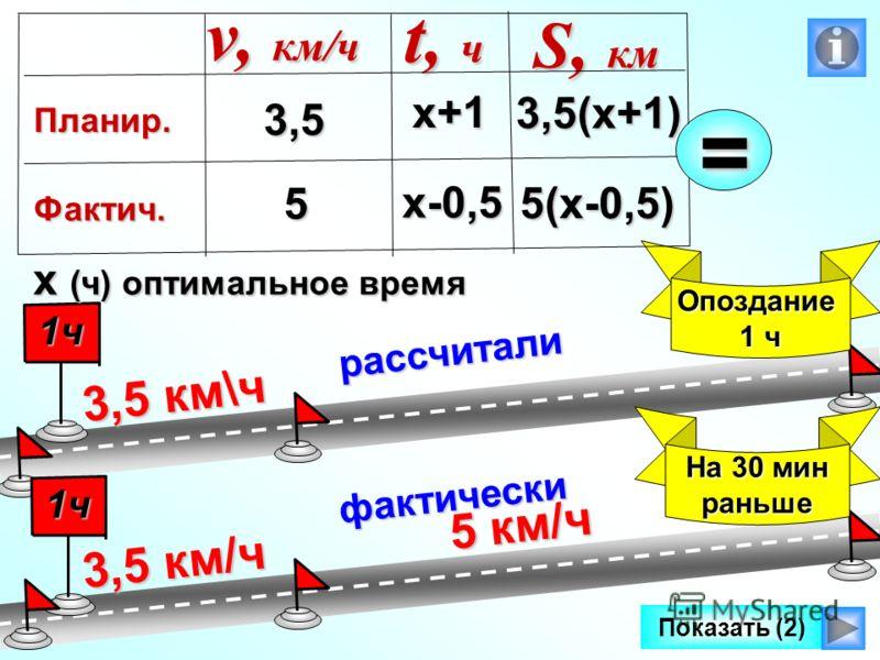 5 км/ч рассчитали 3,5 км\ч 1чОпоздание 1 ч фактически Показать (2) 3,5 км/ч 1ч На 30 мин раньше х-0,5 3,5 5 v, км/ч Планир. Фактич. t, ч S, км х (ч) оптимальное время х+1 3,5(х+1) 5(х-0,5)=