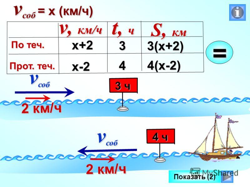 Показать (2) v соб v соб 2 км/ч 2 км/ч v соб v соб 2 км/ч 2 км/ч 3 ч 3 ч 4 ч 4 ч v соб = х (км/ч) х+2 х-2 3(х+2) v, км/ч По теч. Прот. теч. t, ч S, км 3= 4 4(х-2)