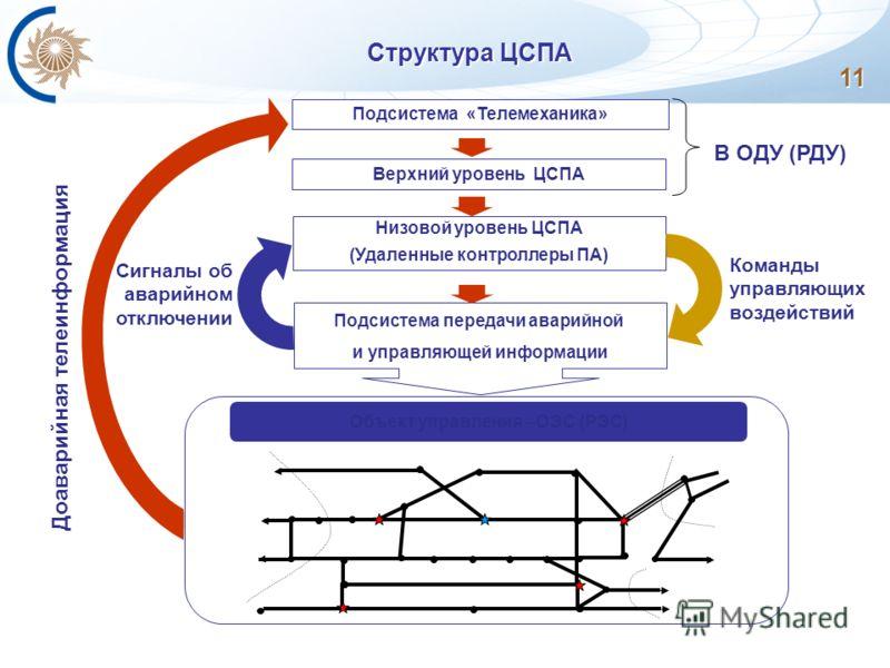 Структура ЦСПА Подсистема «Телемеханика» Верхний уровень ЦСПА Низовой уровень ЦСПА (Удаленные контроллеры ПА) Команды управляющих воздействий Сигналы об аварийном отключении Доаварийная телеинформация В ОДУ (РДУ) Подсистема передачи аварийной и управ