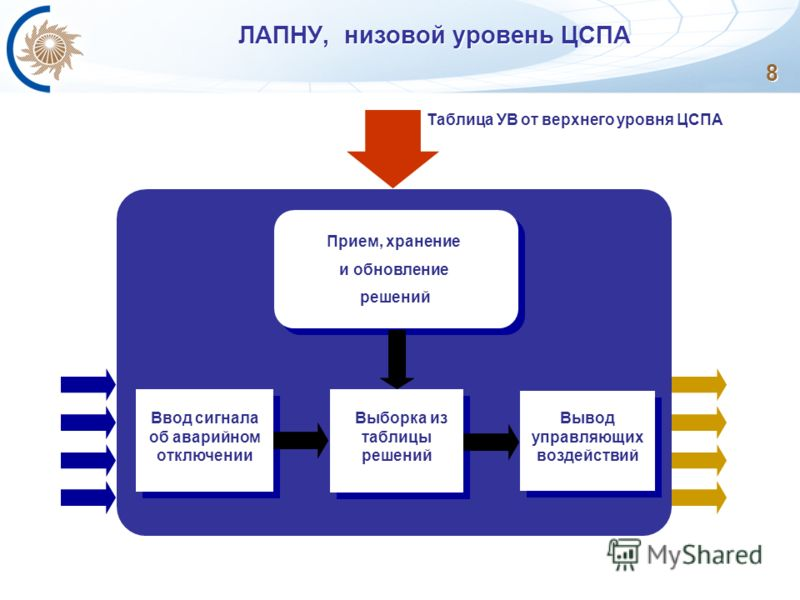 ЛАПНУ, низовой уровень ЦСПА Прием, хранение и обновление решений Прием, хранение и обновление решений Ввод сигнала об аварийном отключении Выборка из таблицы решений Вывод управляющих воздействий Таблица УВ от верхнего уровня ЦСПА 8