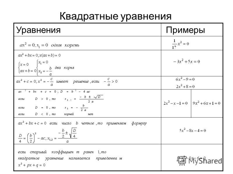 Квадратные уравнения Уравнения Примеры