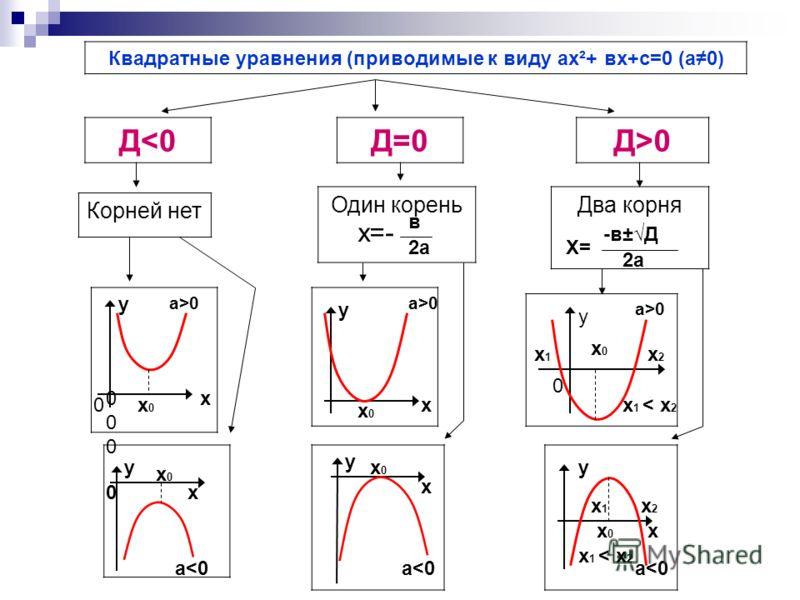 Квадратные уравнения (приводимые к виду ах²+ вх+с=0 (а0) Д0 Корней нет Один кореньДва корня а>0 х=- в 2аХ= -в±Д 2а у 000000 х0х0 х а>0а>0 у 0 0 х0х0 х а>0а>0 у х1х1 х0х0 х2х2 х 1 < х 2 х0х0 у 0 а