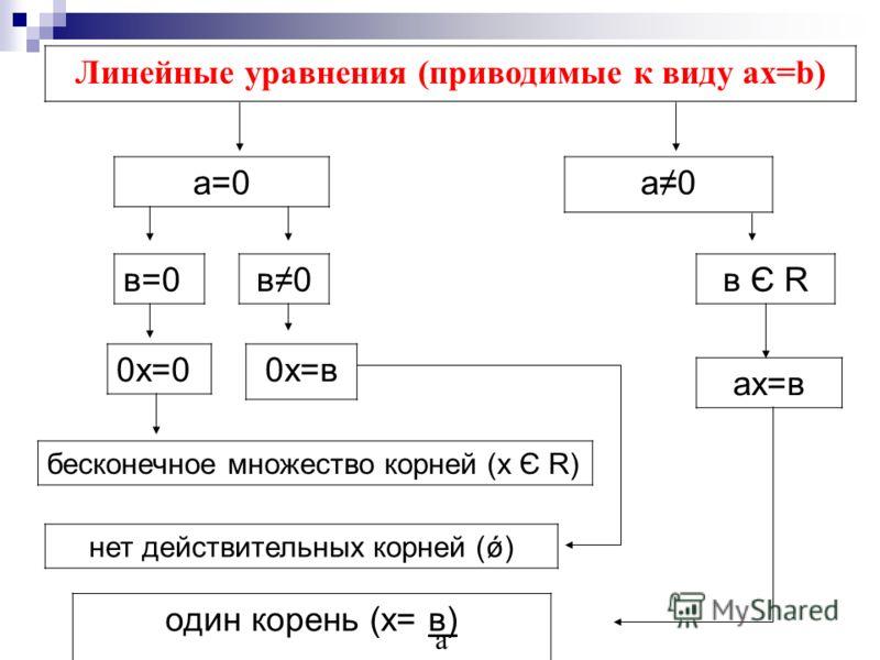 Линейные уравнения (приводимые к виду ах=b) а=0 а0а0 в=0в0в0в Є R ах=в 0х=0 0х=в бесконечное множество корней (х Є R) нет действительных корней (ǿ) один корень (х= в) а