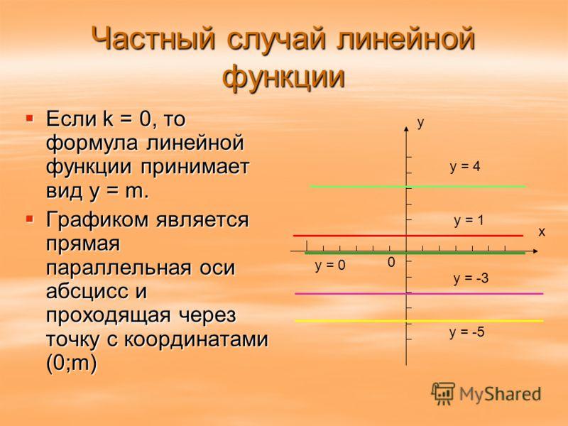 Частный случай линейной функции Если k = 0, то формула линейной функции принимает вид y = m. Если k = 0, то формула линейной функции принимает вид y = m. Графиком является прямая параллельная оси абсцисс и проходящая через точку с координатами (0;m)
