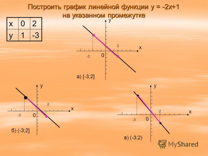 Построить график линейной функции y = -2x+1 на указанном промежутке x02 y1-3 0 y x a) [-3;2] -3 2 0 y x в) (-3;2) -3 2 0 y x б) (-3;2] -3 2