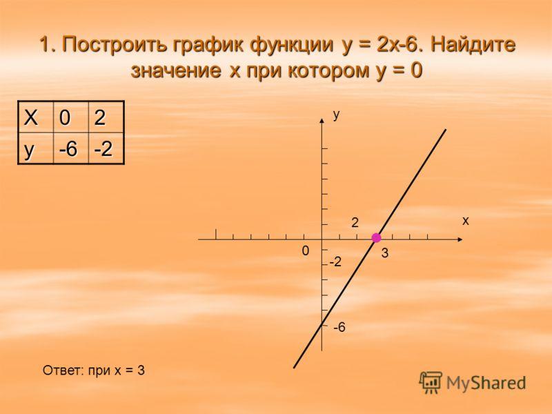 1. Построить график функции y = 2x-6. Найдите значение х при котором у = 0 X02 y-6-2 0 y x -6 -2 2 3 Ответ: при х = 3