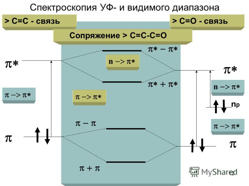 12 > C=C - связь > C=O - связь Сопряжение > C=C-C=O npnp n n Спектроскопия УФ- и видимого диапазона