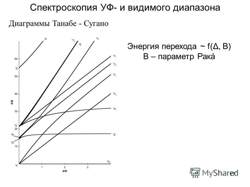17 Спектроскопия УФ- и видимого диапазона Диаграммы Танабе - Сугано Энергия перехода ~ f(Δ, B) B – параметр Ракá
