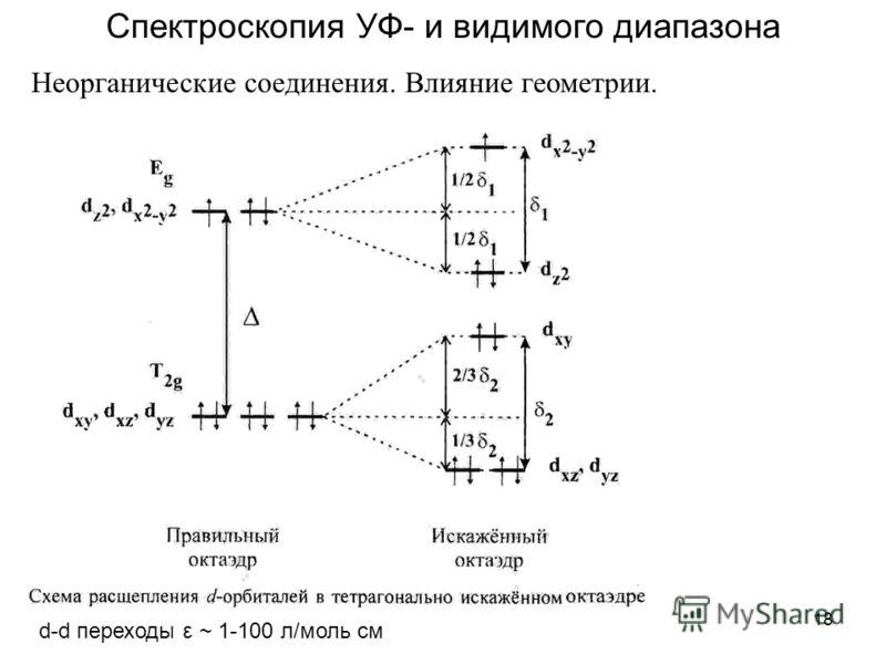 18 Спектроскопия УФ- и видимого диапазона Неорганические соединения. Влияние геометрии. d-d переходы ε ~ 1-100 л/моль см