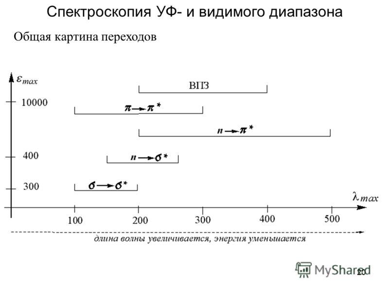 20 Спектроскопия УФ- и видимого диапазона Общая картина переходов