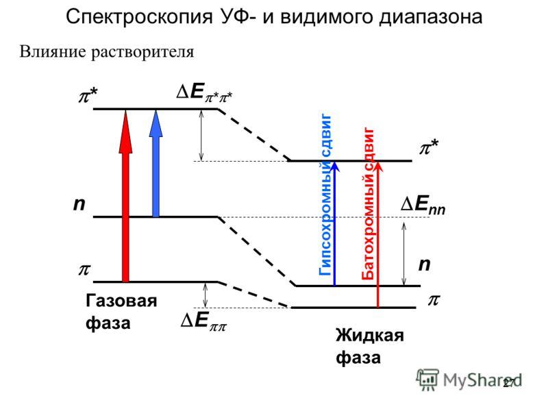 27 * * n n Газовая фаза Жидкая фаза Батохромный сдвиг Гипсохромный сдвиг E E * * E nn Спектроскопия УФ- и видимого диапазона Влияние растворителя