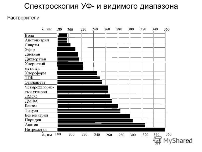 29 Спектроскопия УФ- и видимого диапазона Растворители