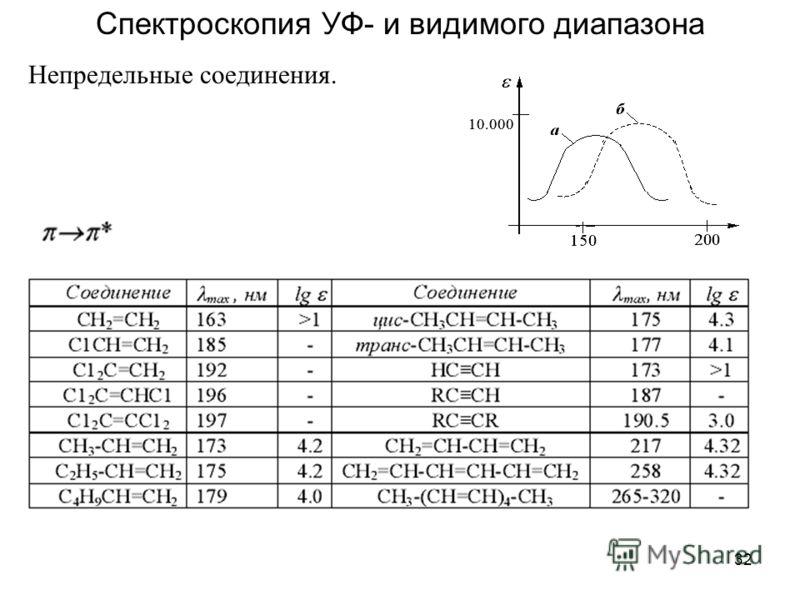 32 Спектроскопия УФ- и видимого диапазона Непредельные соединения.