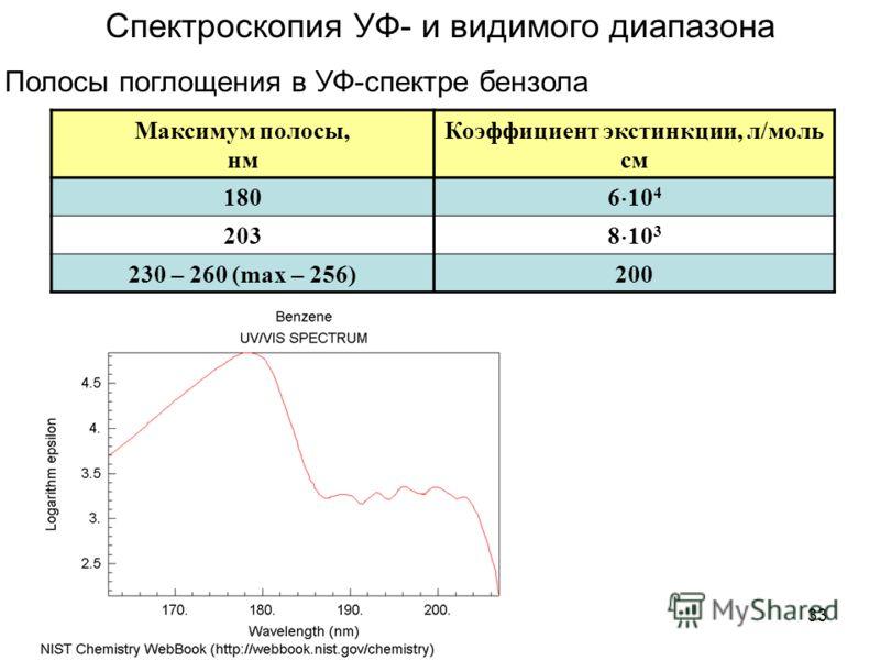33 Полосы поглощения в УФ-спектре бензола Максимум полосы, нм Коэффициент экстинкции, л/моль см 180 6 10 4 203 8 10 3 230 – 260 (max – 256)200 Спектроскопия УФ- и видимого диапазона
