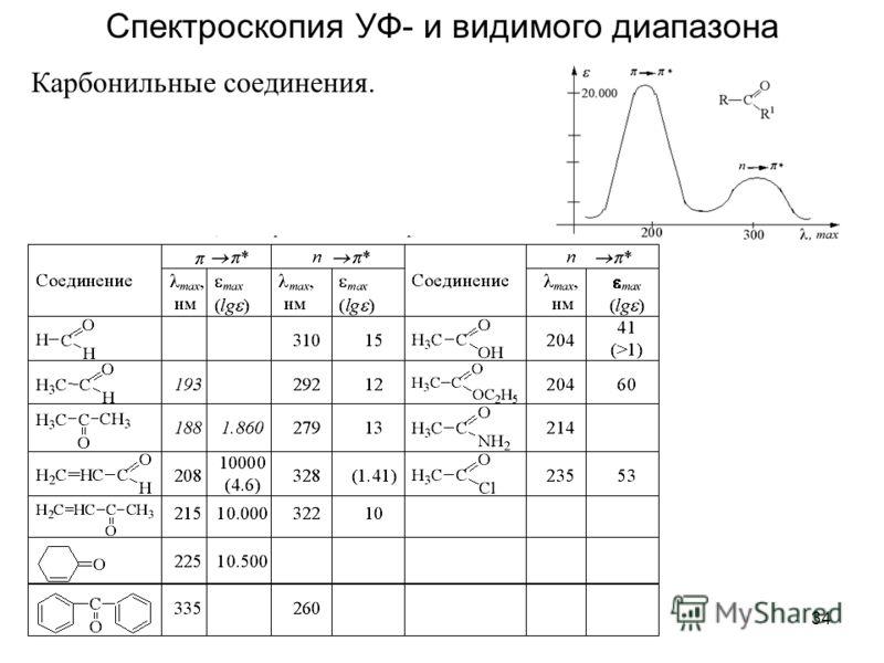 34 Спектроскопия УФ- и видимого диапазона Карбонильные соединения.