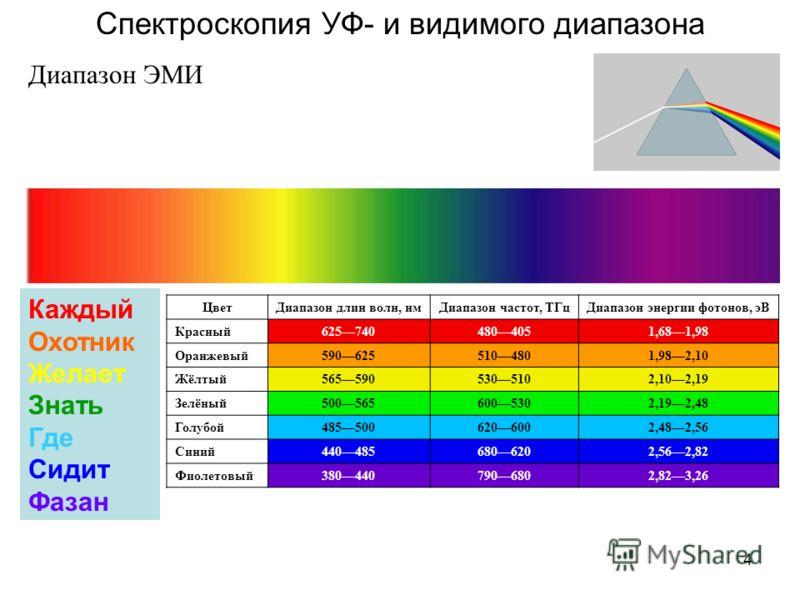 4 Спектроскопия УФ- и видимого диапазона Диапазон ЭМИ Каждый Охотник Желает Знать Где Сидит Фазан ЦветДиапазон длин волн, нмДиапазон частот, ТГцДиапазон энергии фотонов, эВ Красный6257404804051,681,98 Оранжевый5906255104801,982,10 Жёлтый5655905305102