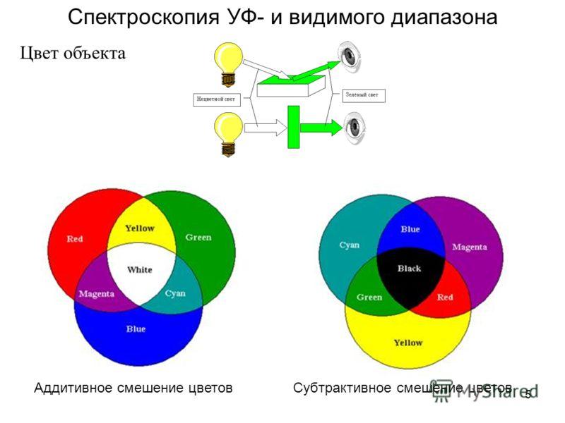 5 Спектроскопия УФ- и видимого диапазона Цвет объекта Аддитивное смешение цветовСубтрактивное смешение цветов