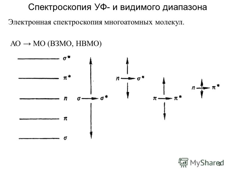 9 Спектроскопия УФ- и видимого диапазона Электронная спектроскопия многоатомных молекул. АО МО (ВЗМО, НВМО)