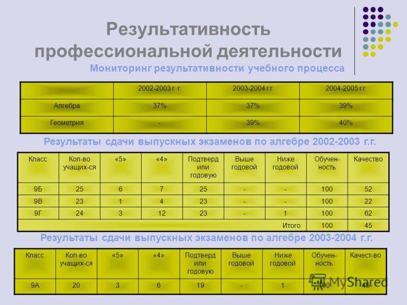 Результативность профессиональной деятельности 2002-2003 г. г.2003-2004 г.г.2004-2005 г.г. Алгебра37% 39% Геометрия-39%40% Мониторинг результативности учебного процесса Результаты сдачи выпускных экзаменов по алгебре 2002-2003 г.г. КлассКол-во учащих