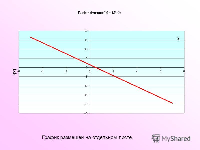 График размещён на отдельном листе.