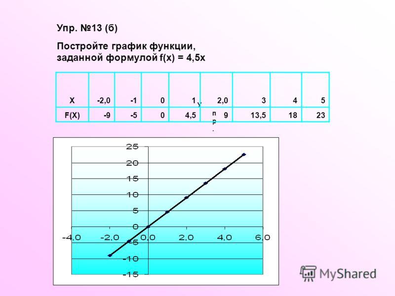 У п р. 1 3 ( б ) X-2,0012,0345 F(X)-9-504,5913,51823 Упр. 13 (б) Постройте график функции, заданной формулой f(x) = 4,5x