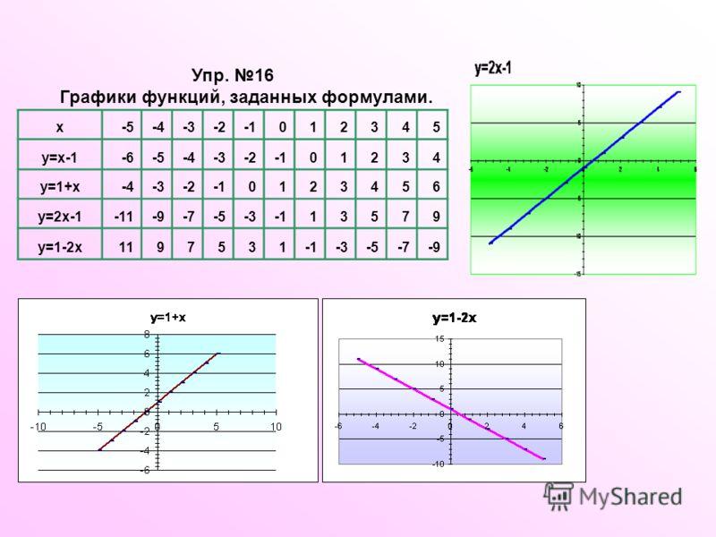 Упр. 16 Графики функций, заданных формулами. x-5-4-3-2012345 y=x-1-6-5-4-3-201234 y=1+x-4-3-20123456 y=2x-1-11-9-7-5-313579 y=1-2x1197531-3-5-7-9