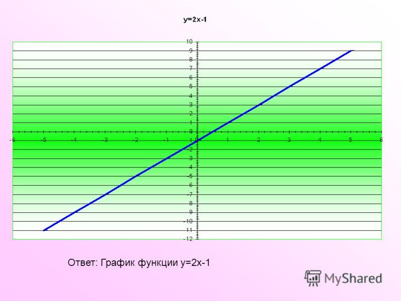 Ответ: График функции у=2х-1