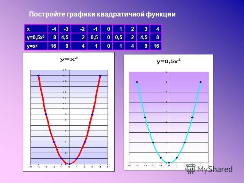 Постройте графики квадратичной функции x-4-3-201234 y=0,5x 2 84,520,500,524,58 y=x 2 16941014916
