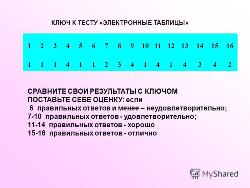 КЛЮЧ К ТЕСТУ «ЭЛЕКТРОННЫЕ ТАБЛИЦЫ» 12345678910111213141516 1114112341414342 СРАВНИТЕ СВОИ РЕЗУЛЬТАТЫ С КЛЮЧОМ ПОСТАВЬТЕ СЕБЕ ОЦЕНКУ: если 6 правильных ответов и менее – неудовлетворительно; 7-10 правильных ответов - удовлетворительно; 11-14 правильны