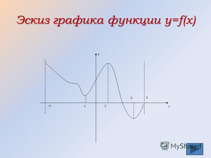 Эскиз графика функции y=f(x) -5 y x 6 5 2