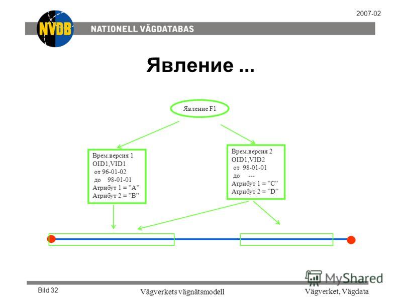 Vägverket, Vägdata Vägverkets vägnätsmodell Bild 32 2007-02 Явление... Врем.версия 2 OID1,VID2 от 98-01-01 до --- Атрибут 1 = C Атрибут 2 = D Врем.версия 1 OID1,VID1 от 96-01-02 до 98-01-01 Атрибут 1 = A Атрибут 2 = B Явление F1
